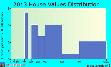 Spreckelsville home values distribution