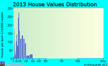 Burley home values distribution