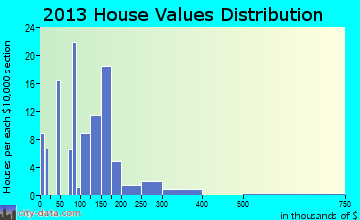 Clark Fork home values distribution
