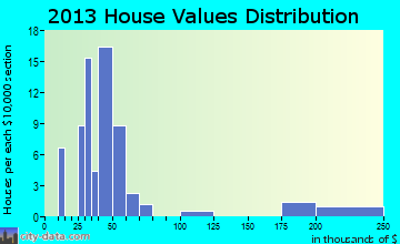 Castleford home values distribution