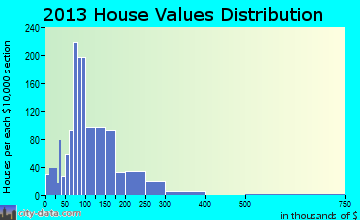 Palmerdale home values distribution
