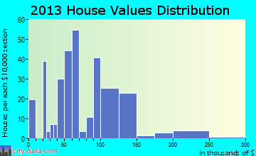 Council home values distribution