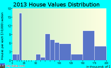 Declo, ID house values