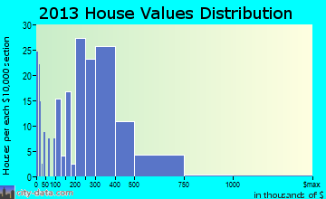 Dalton Gardens home values distribution