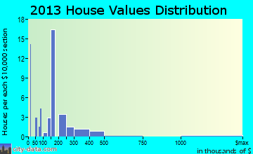 East Hope home values distribution