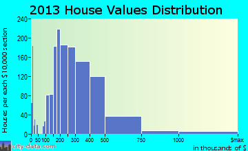 Eagle home values distribution