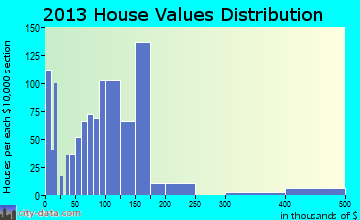 Emmett home values distribution