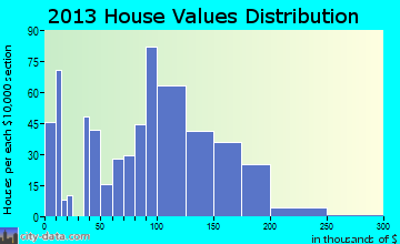 Filer, ID house values
