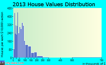 Morris Chapel home values distribution
