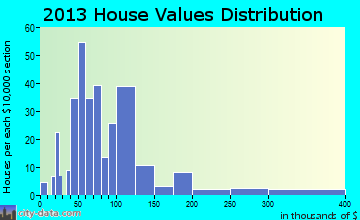 Glenns Ferry home values distribution