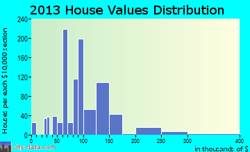 Grangeville home values distribution