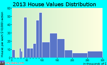 Hagerman home values distribution