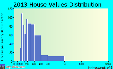 Hailey home values distribution