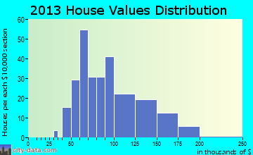 Greenleaf home values distribution