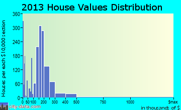 Hayden, ID house values