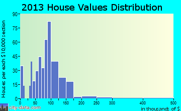 Homedale home values distribution