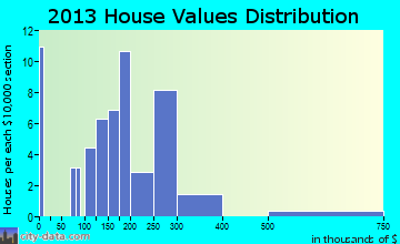 Island Park home values distribution