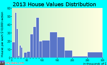 Kamiah home values distribution