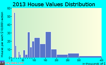 Juliaetta home values distribution