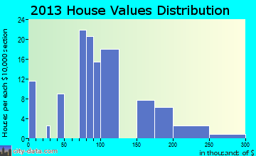 Mackay home values distribution