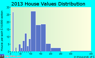 Menan home values distribution