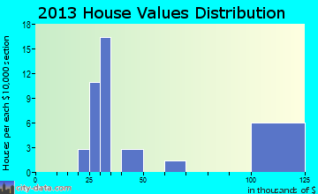 Minidoka home values distribution