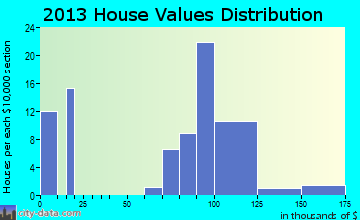 Mud Lake home values distribution