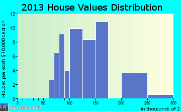 Newdale home values distribution