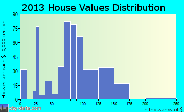 New Plymouth home values distribution