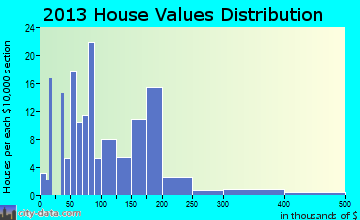 Oakley home values distribution