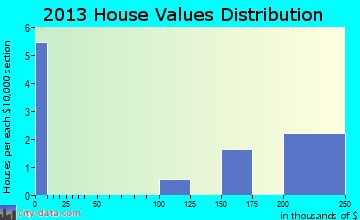 Parkline home values distribution