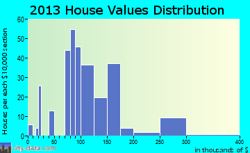 Paul home values distribution