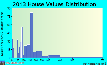 Pinehurst home values distribution