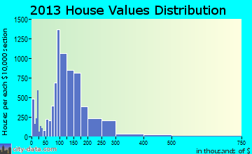 Pocatello home values distribution