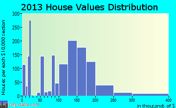 Rathdrum home values distribution