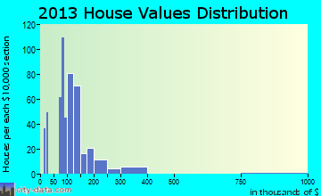 Rigby home values distribution