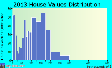 St. Maries home values distribution