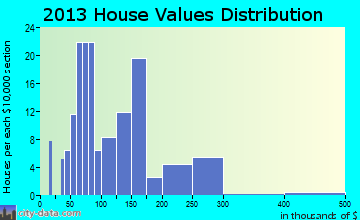Wallace home values distribution