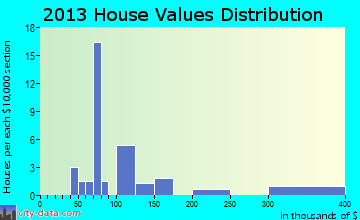 Wardner home values distribution