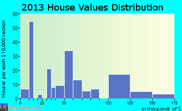 Weippe home values distribution