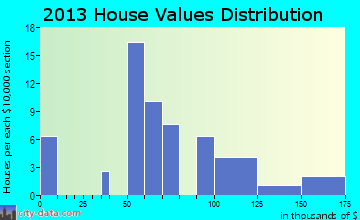 Worley home values distribution