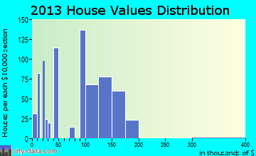 American Falls, ID house values
