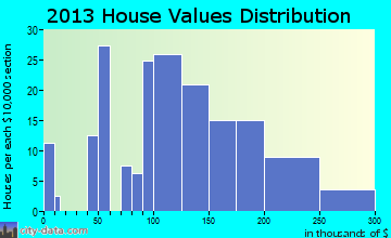 Arbon Valley home values distribution