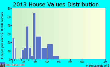 Ashton, ID house values