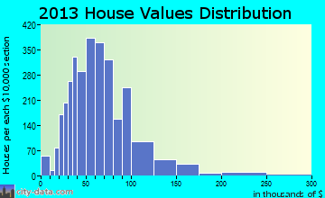 Tuskegee-Milstead home values distribution