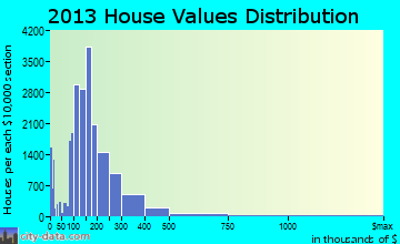 Boise home values distribution