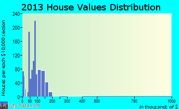 Buhl home values distribution