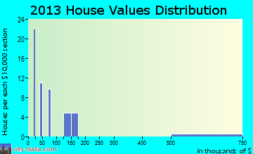 Wayan home values distribution
