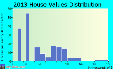Lerna home values distribution