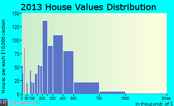 Lemont home values distribution